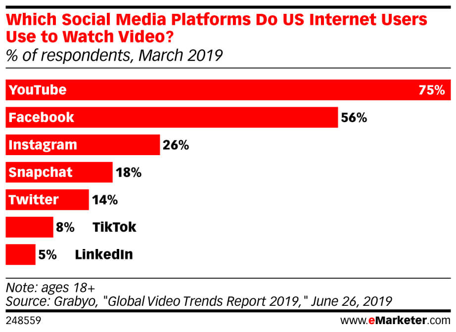 eMarketer-which-social-media-platforms-do-us-internet-users-use-watch-video-of-respondents-march-2019-248559-(1).jpeg